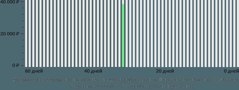 Динамика цен в зависимости от количества оставшихся дней до вылета из Петропавловска-Камчатского в Нижневартовск