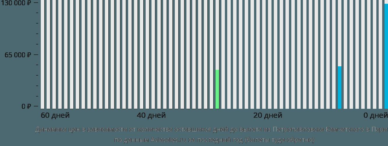 Динамика цен в зависимости от количества оставшихся дней до вылета из Петропавловска-Камчатского в Париж