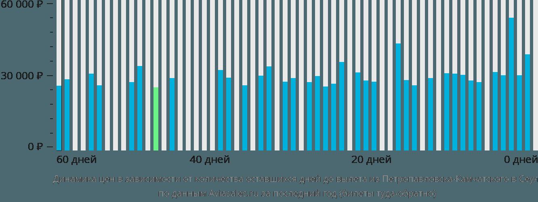 Динамика цен в зависимости от количества оставшихся дней до вылета из Петропавловска-Камчатского в Сеул