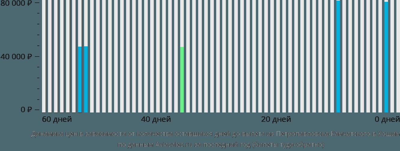 Динамика цен в зависимости от количества оставшихся дней до вылета из Петропавловска-Камчатского в Хошимин