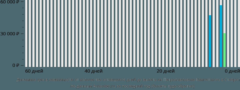 Динамика цен в зависимости от количества оставшихся дней до вылета из Петропавловска-Камчатского в Ставрополь