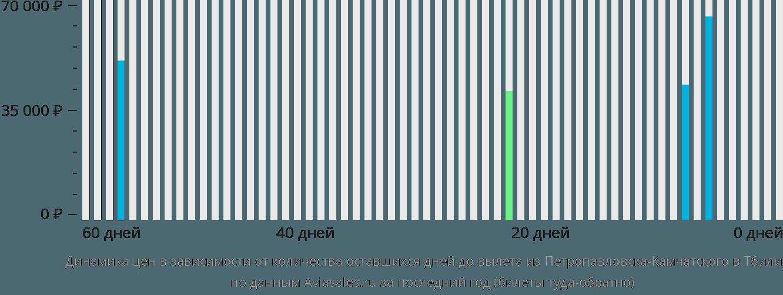 Динамика цен в зависимости от количества оставшихся дней до вылета из Петропавловска-Камчатского в Тбилиси