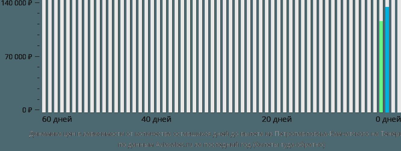 Динамика цен в зависимости от количества оставшихся дней до вылета из Петропавловска-Камчатского на Тенерифе