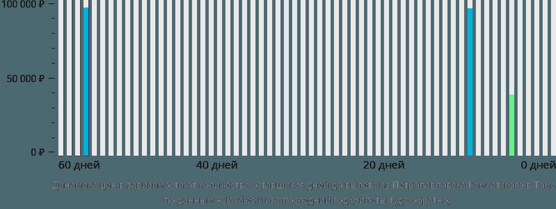 Динамика цен в зависимости от количества оставшихся дней до вылета из Петропавловска-Камчатского в Томск