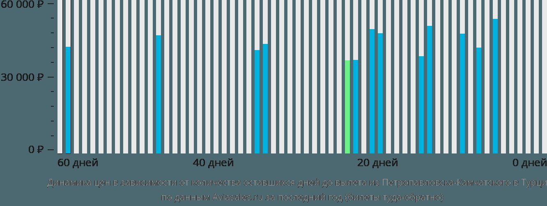 Динамика цен в зависимости от количества оставшихся дней до вылета из Петропавловска-Камчатского в Турцию