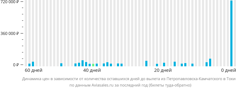 Динамика цен в зависимости от количества оставшихся дней до вылета из Петропавловска-Камчатского в Токио