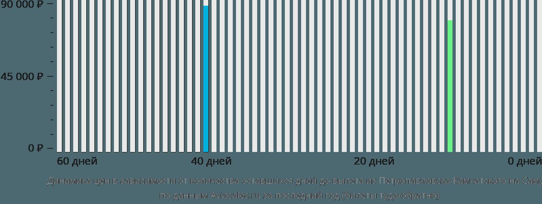 Динамика цен в зависимости от количества оставшихся дней до вылета из Петропавловска-Камчатского на Самуи