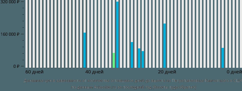 Динамика цен в зависимости от количества оставшихся дней до вылета из Петропавловска-Камчатского в США