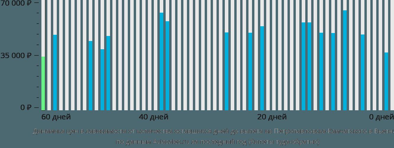 Динамика цен в зависимости от количества оставшихся дней до вылета из Петропавловска-Камчатского в Вьетнам