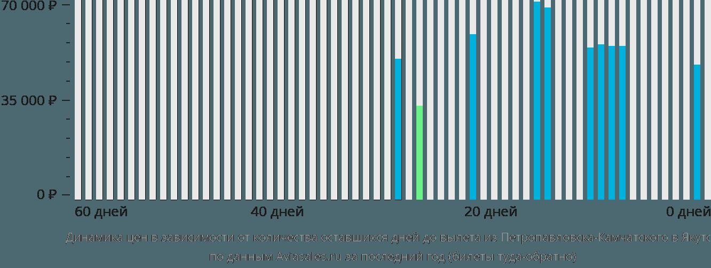 Динамика цен в зависимости от количества оставшихся дней до вылета из Петропавловска-Камчатского в Якутск