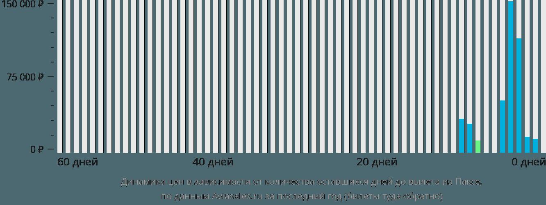 Динамика цен в зависимости от количества оставшихся дней до вылета из Паксе