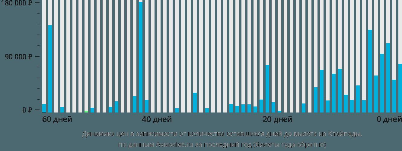 Динамика цен в зависимости от количества оставшихся дней до вылета из Клайпеды