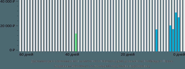 Динамика цен в зависимости от количества оставшихся дней до вылета из Клайпеды в Париж