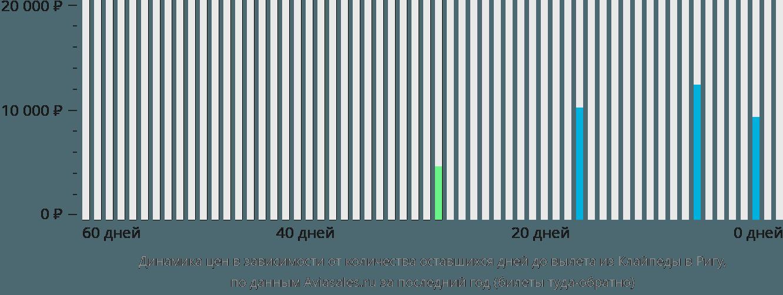 Динамика цен в зависимости от количества оставшихся дней до вылета из Клайпеды в Ригу
