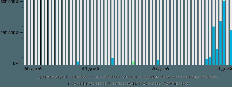 Динамика цен в зависимости от количества оставшихся дней до вылета из Клайпеды в Россию