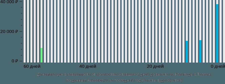 Динамика цен в зависимости от количества оставшихся дней до вылета из Клайпеды в Таллин
