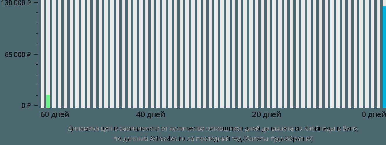 Динамика цен в зависимости от количества оставшихся дней до вылета из Клайпеды в Вену
