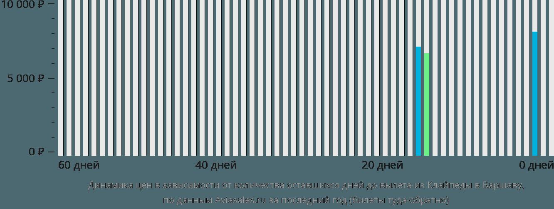Динамика цен в зависимости от количества оставшихся дней до вылета из Клайпеды в Варшаву