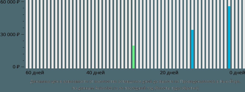 Динамика цен в зависимости от количества оставшихся дней до вылета из Провиденсиалеса в Нью-Йорк