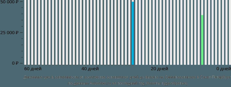 Динамика цен в зависимости от количества оставшихся дней до вылета из Семипалатинска в Санкт-Петербург