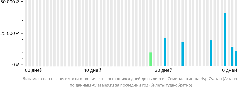 Динамика цен в зависимости от количества оставшихся дней до вылета из Семипалатинска в Астану