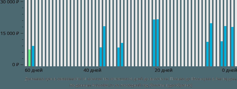 Динамика цен в зависимости от количества оставшихся дней до вылета из Пальма-де-Майорки в Амстердам
