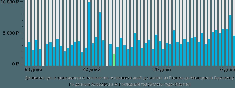 Динамика цен в зависимости от количества оставшихся дней до вылета из Пальма-де-Майорки в Барселону