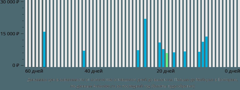 Динамика цен в зависимости от количества оставшихся дней до вылета из Пальма-де-Мальорки в Болгарию
