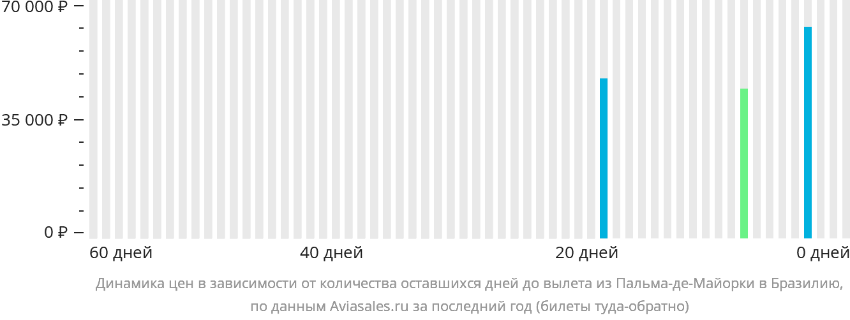 Динамика цен в зависимости от количества оставшихся дней до вылета из Пальма-де-Мальорки в Бразилию