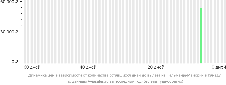 Динамика цен в зависимости от количества оставшихся дней до вылета из Пальма-де-Мальорки в Канаду