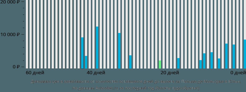 Динамика цен в зависимости от количества оставшихся дней до вылета из Пальма-де-Майорки в Кёльн
