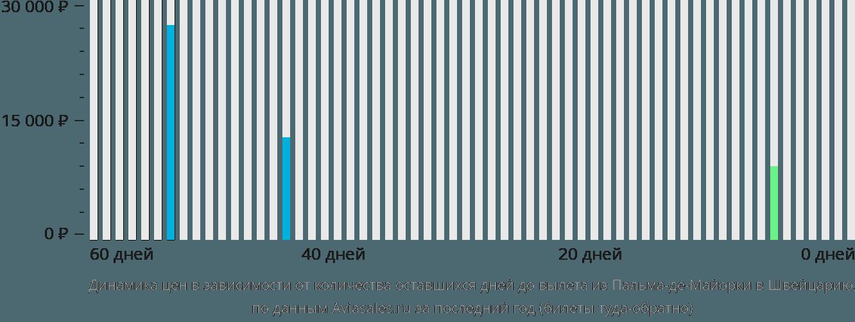 Динамика цен в зависимости от количества оставшихся дней до вылета из Пальма-де-Мальорки в Швейцарию