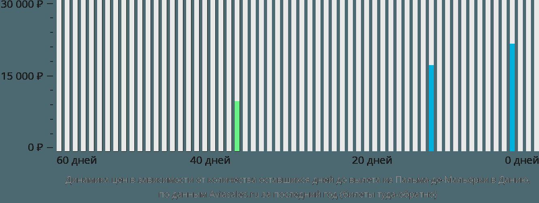 Динамика цен в зависимости от количества оставшихся дней до вылета из Пальма-де-Мальорки в Данию
