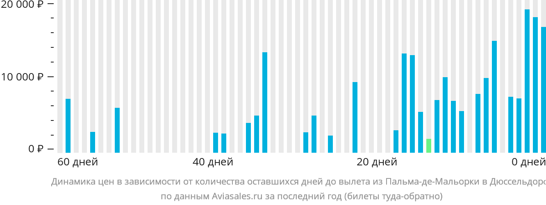 Динамика цен в зависимости от количества оставшихся дней до вылета из Пальма-де-Мальорки в Дюссельдорф