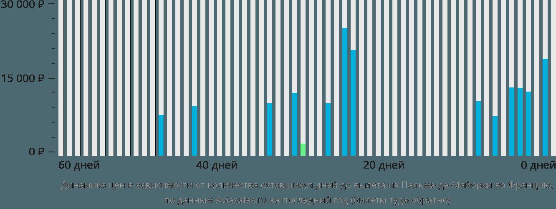 Динамика цен в зависимости от количества оставшихся дней до вылета из Пальма-де-Мальорки во Францию