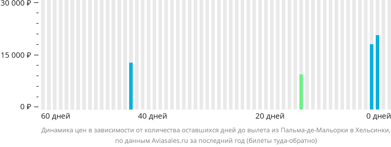 Динамика цен в зависимости от количества оставшихся дней до вылета из Пальма-де-Мальорки в Хельсинки