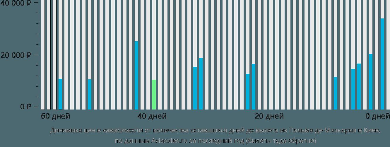 Динамика цен в зависимости от количества оставшихся дней до вылета из Пальма-де-Мальорки в Киев