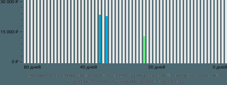 Динамика цен в зависимости от количества оставшихся дней до вылета из Пальма-де-Мальорки в Литву