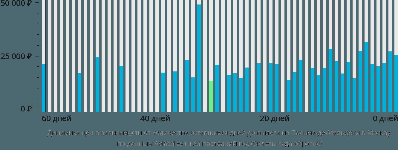 Динамика цен в зависимости от количества оставшихся дней до вылета из Пальма-де-Майорки в Москву
