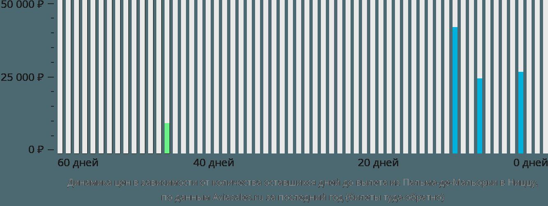 Динамика цен в зависимости от количества оставшихся дней до вылета из Пальма-де-Майорки в Ниццу