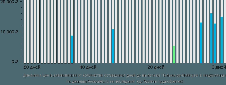 Динамика цен в зависимости от количества оставшихся дней до вылета из Пальма-де-Мальорки в Нидерланды