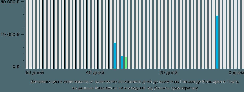 Динамика цен в зависимости от количества оставшихся дней до вылета из Пальма-де-Майорки в Порту