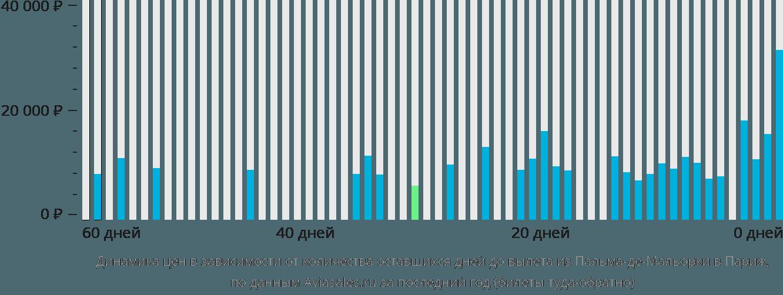 Динамика цен в зависимости от количества оставшихся дней до вылета из Пальма-де-Майорки в Париж
