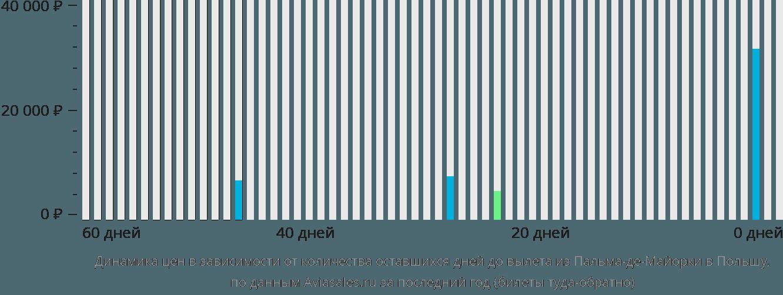 Динамика цен в зависимости от количества оставшихся дней до вылета из Пальма-де-Мальорки в Польшу