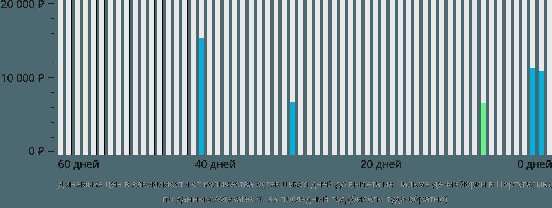 Динамика цен в зависимости от количества оставшихся дней до вылета из Пальма-де-Майорки в Португалию