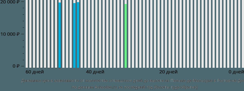 Динамика цен в зависимости от количества оставшихся дней до вылета из Пальма-де-Мальорки в Ростов-на-Дону