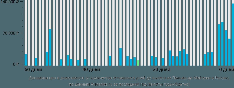 Динамика цен в зависимости от количества оставшихся дней до вылета из Пальма-де-Мальорки в Россию