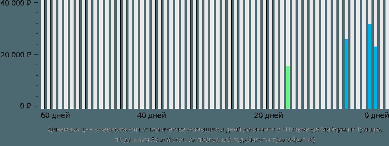 Динамика цен в зависимости от количества оставшихся дней до вылета из Пальма-де-Мальорки в Турцию