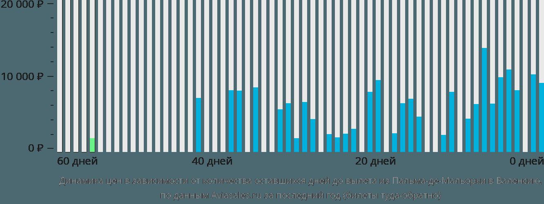 Динамика цен в зависимости от количества оставшихся дней до вылета из Пальма-де-Мальорки в Валенсию