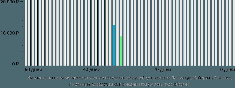 Динамика цен в зависимости от количества оставшихся дней до вылета из Пальма-де-Майорки в Вильнюс